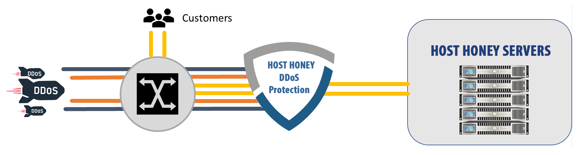 hosthoney multi layer ddos protection solutions